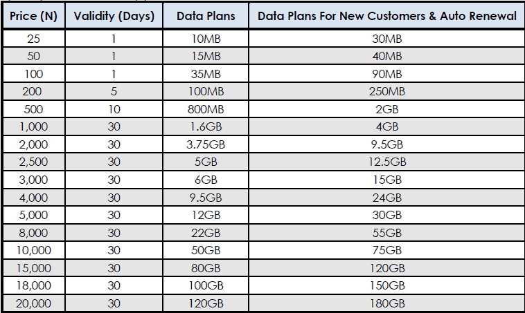 How To Subscribe For The Glo  data plan
